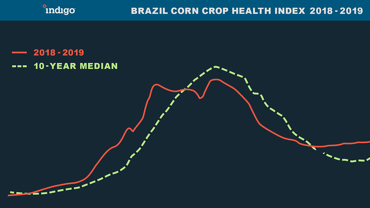 Brazil_Corn_April