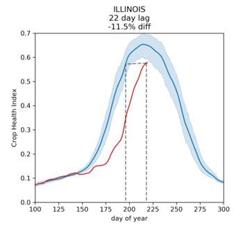 Illinois August Data 2019