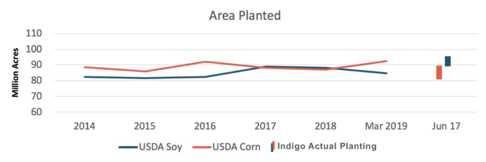 June 2019 crop report