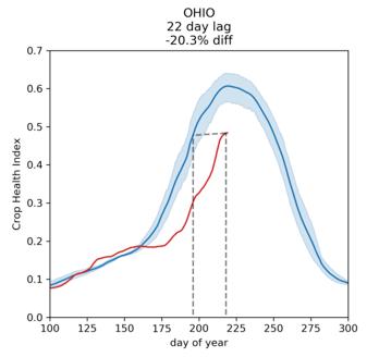 Ohio august data 2019